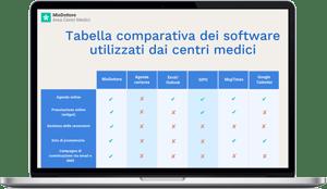 Tabella comparativa dei software più utilizzati dai centri medici italiani